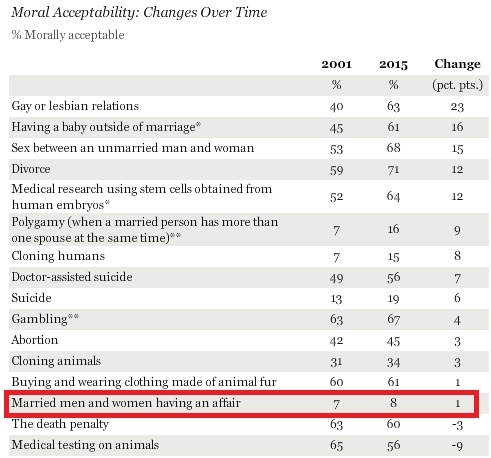 Gallup_Adultery